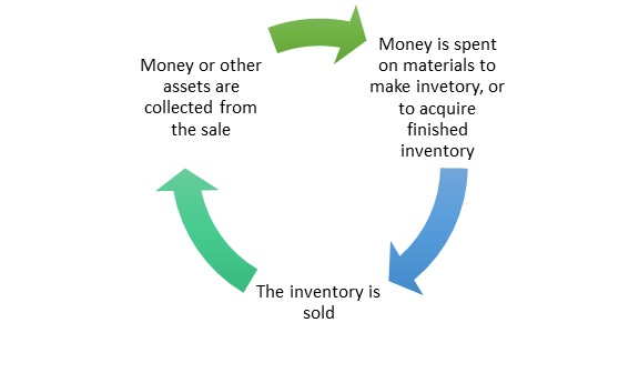 accounting operating cycle